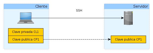 ssh-install
